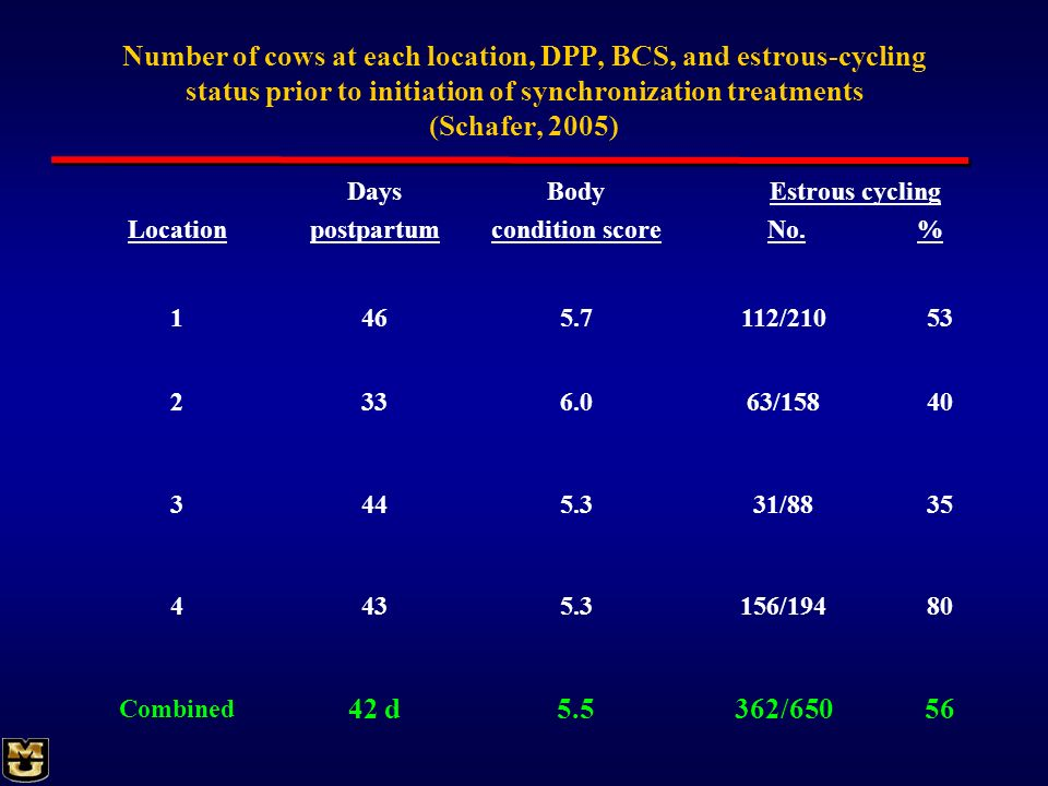 Number of cows at each location, DPP, BCS, and estrous-cycling status prior to initiation of synchronization treatments (Schafer, 2005)