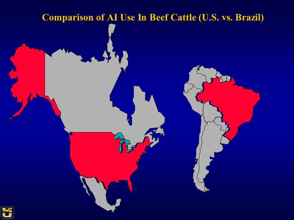 Comparison of AI Use In Beef Cattle (U.S. vs. Brazil)