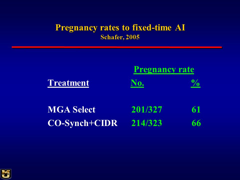 Pregnancy rates to fixed-time AI Schafer, 2005