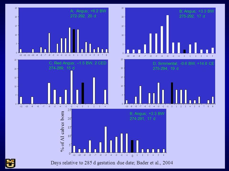 Days relative to 285 d gestation due date; Bader et al., 2004