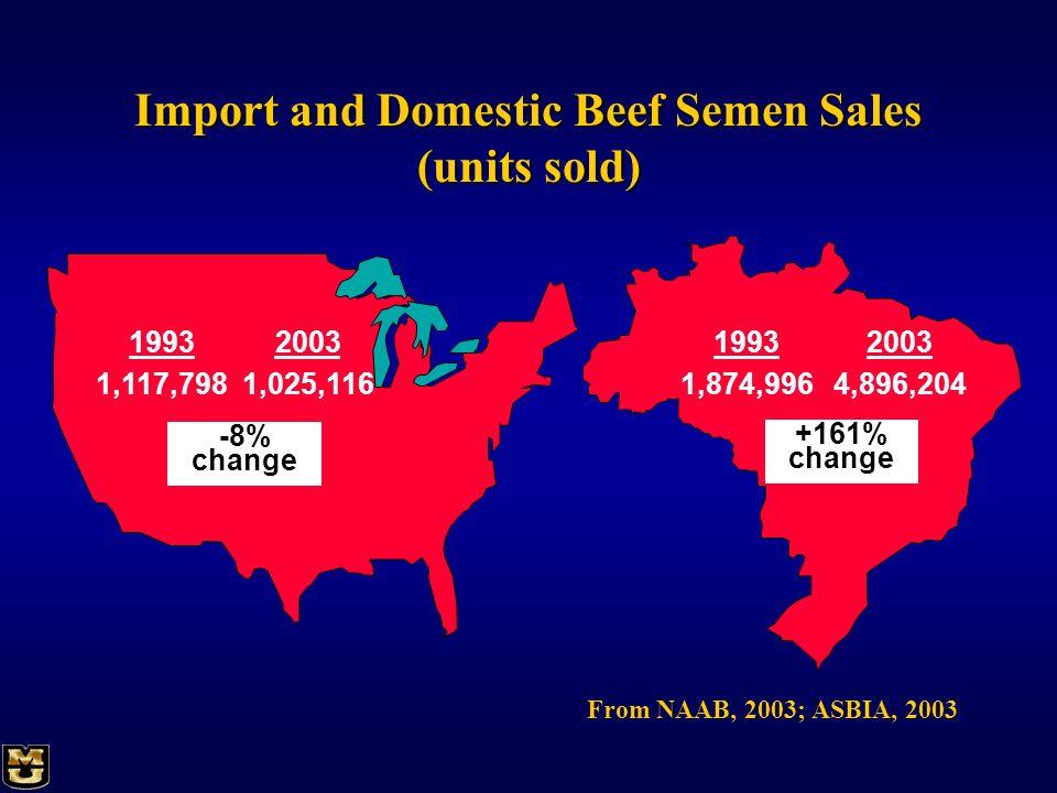 Import and Domestic Beef Semen Sales (units sold)