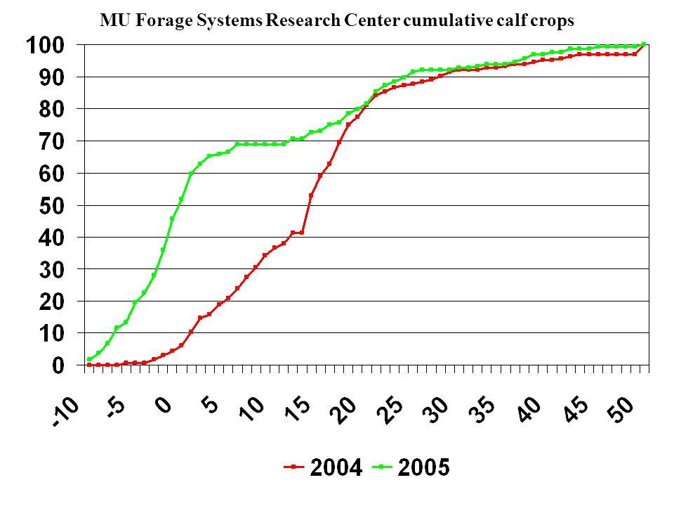 MU Forage Systems Research Center cumulative calf crops