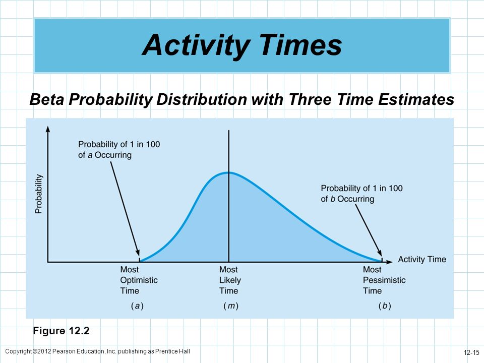 Activity Times Beta Probability Distribution with Three Time Estimates