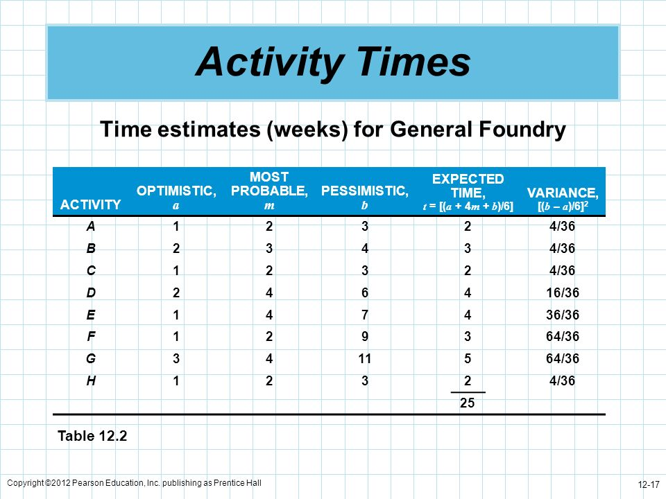 Activity Times Time estimates (weeks) for General Foundry Table 12.2