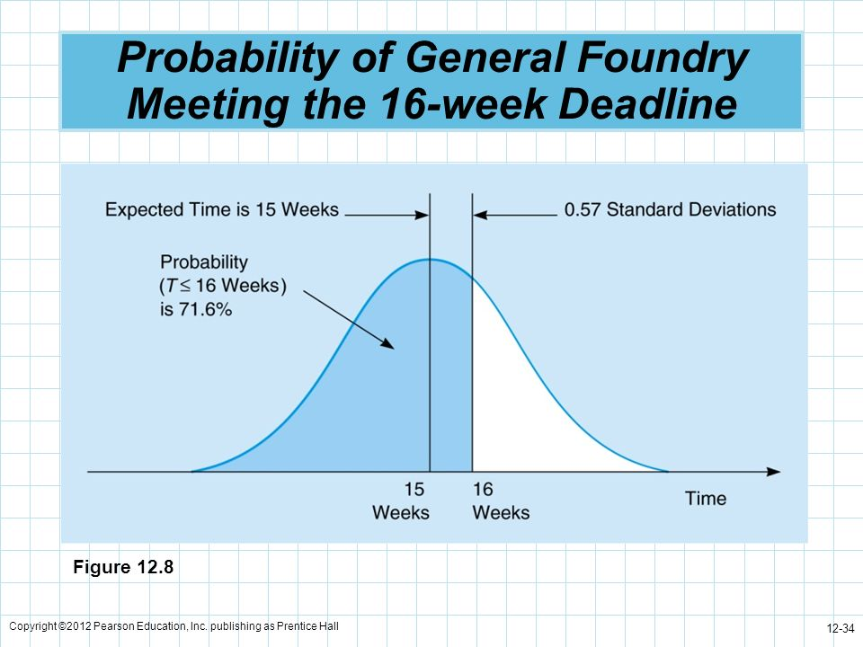Probability of General Foundry Meeting the 16-week Deadline