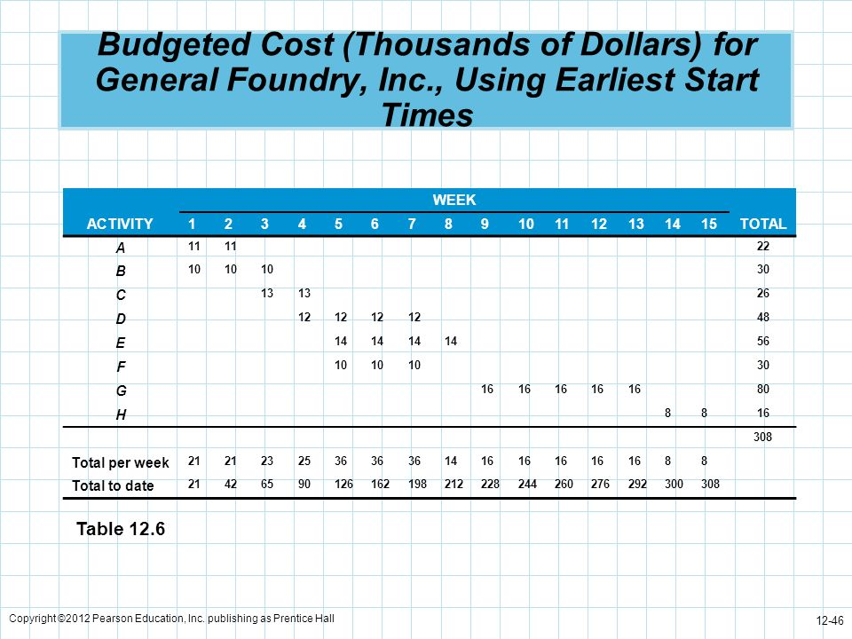 Budgeted Cost (Thousands of Dollars) for General Foundry, Inc