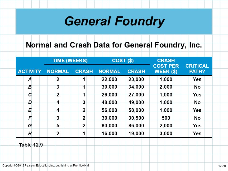 Normal and Crash Data for General Foundry, Inc.