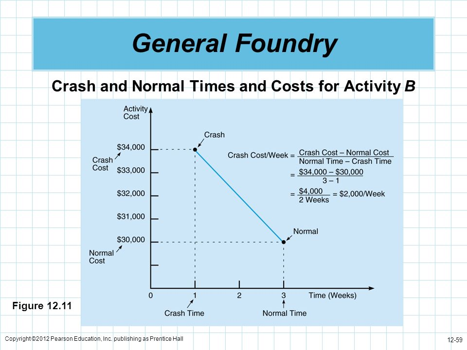 Crash and Normal Times and Costs for Activity B
