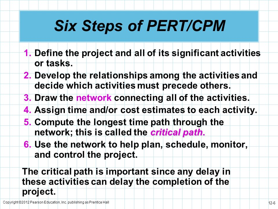 Six Steps of PERT/CPM Define the project and all of its significant activities or tasks.