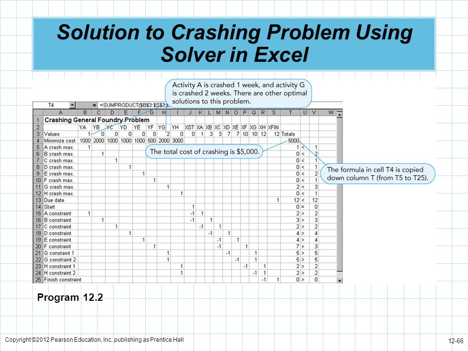 Solution to Crashing Problem Using Solver in Excel