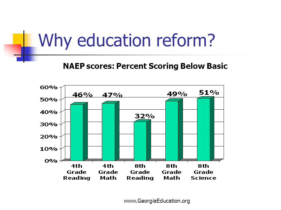 NAEP scores: Percent Scoring Below Basic
