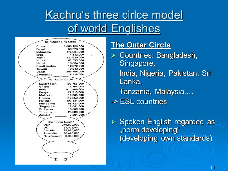 Kachru's three cirlce model of world Englishes