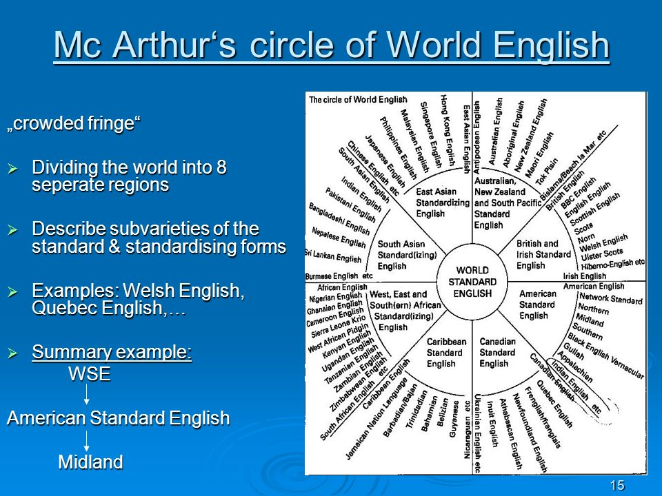 Mc Arthur's circle of World English
