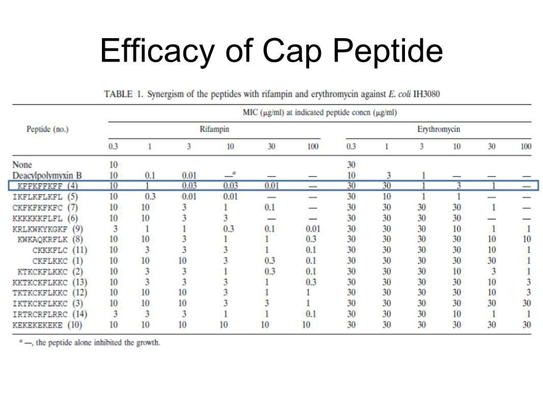 Efficacy of Cap Peptide