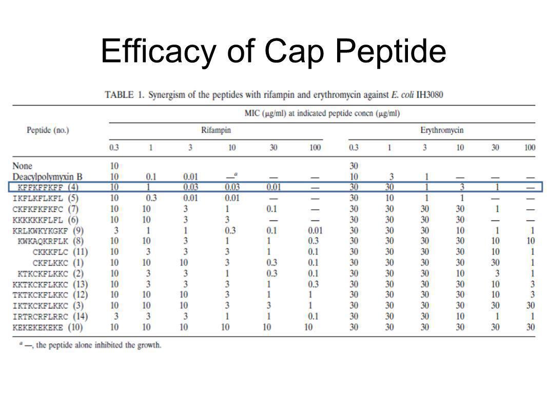Efficacy of Cap Peptide