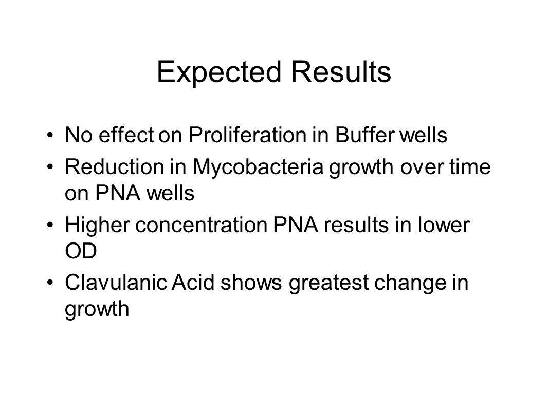 Expected Results No effect on Proliferation in Buffer wells