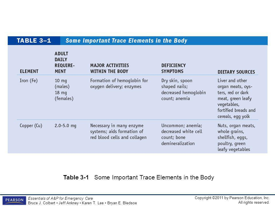 Table 3-1 Some Important Trace Elements in the Body