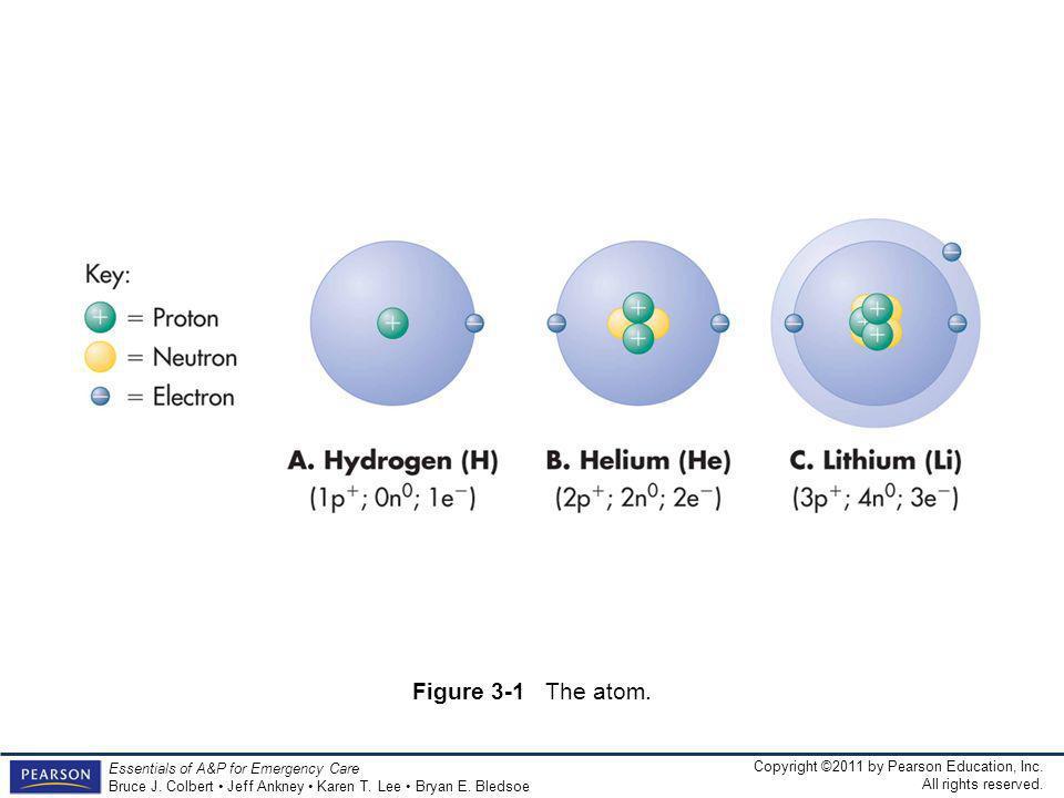 Figure 3-1 The atom.