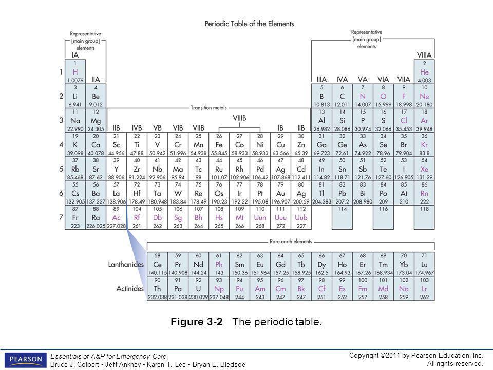 Figure 3-2 the periodic table Figure 3-2 The periodic table.