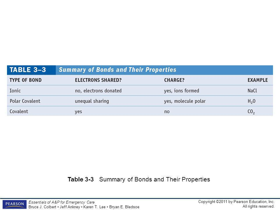 Table 3-3 Summary of Bonds and Their Properties