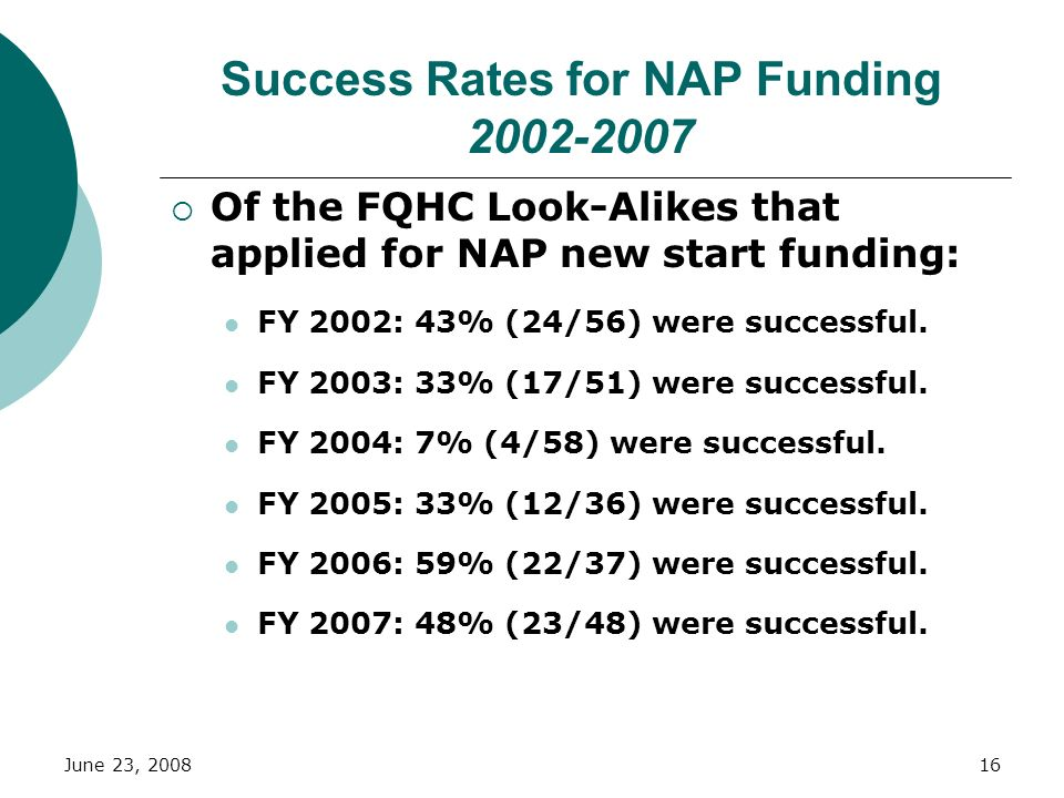 Success Rates for NAP Funding 2002-2007