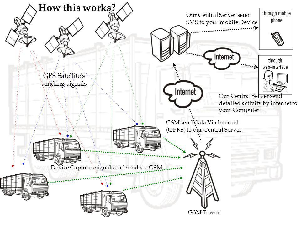 GPS Satellite s sending signals