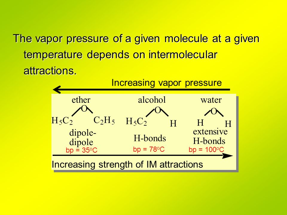 The vapor pressure of a given molecule at a given temperature depends on intermolecular attractions.