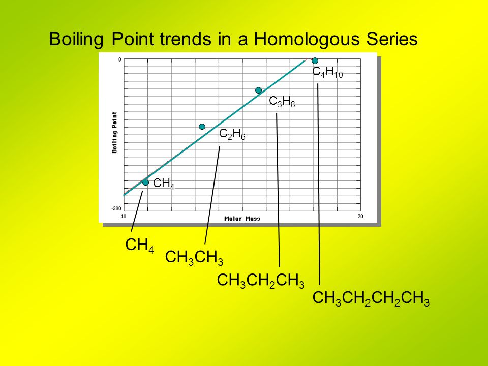 Boiling Point trends in a Homologous Series