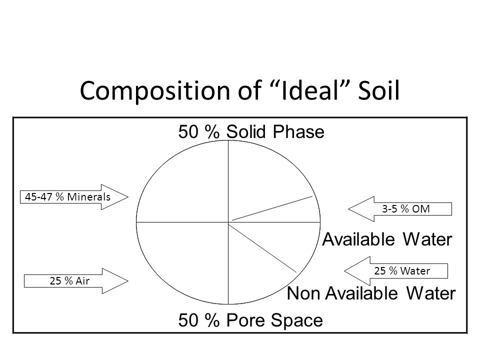 Composition of Ideal Soil