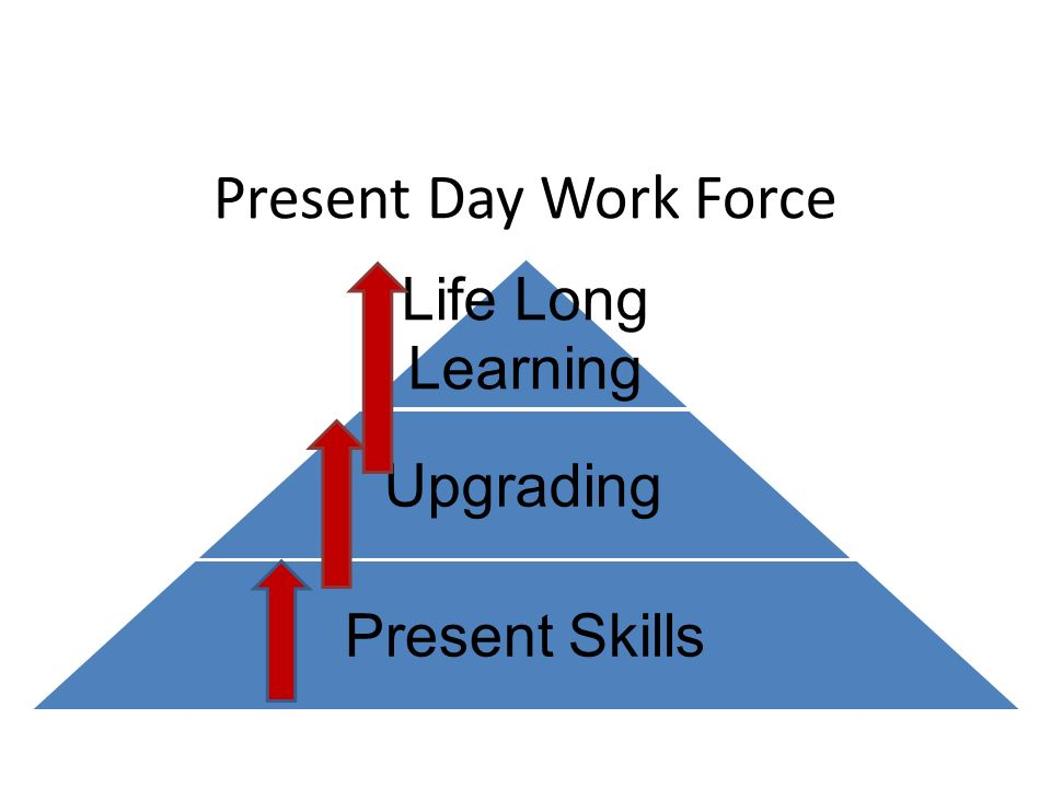 Present Day Work Force Learning Life Long Upgrading Present Skills