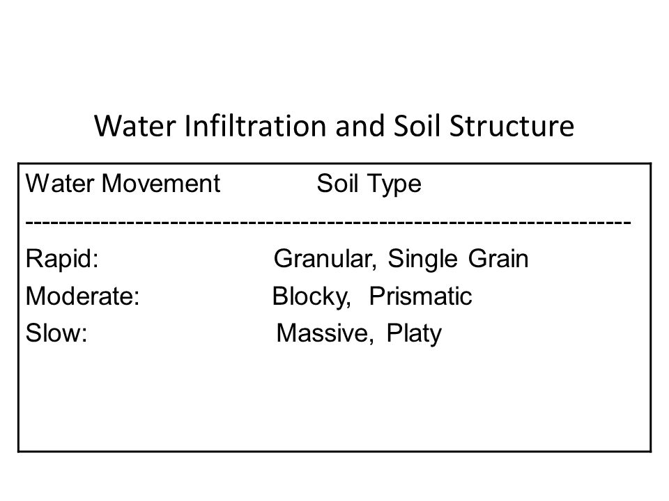 Water Infiltration and Soil Structure