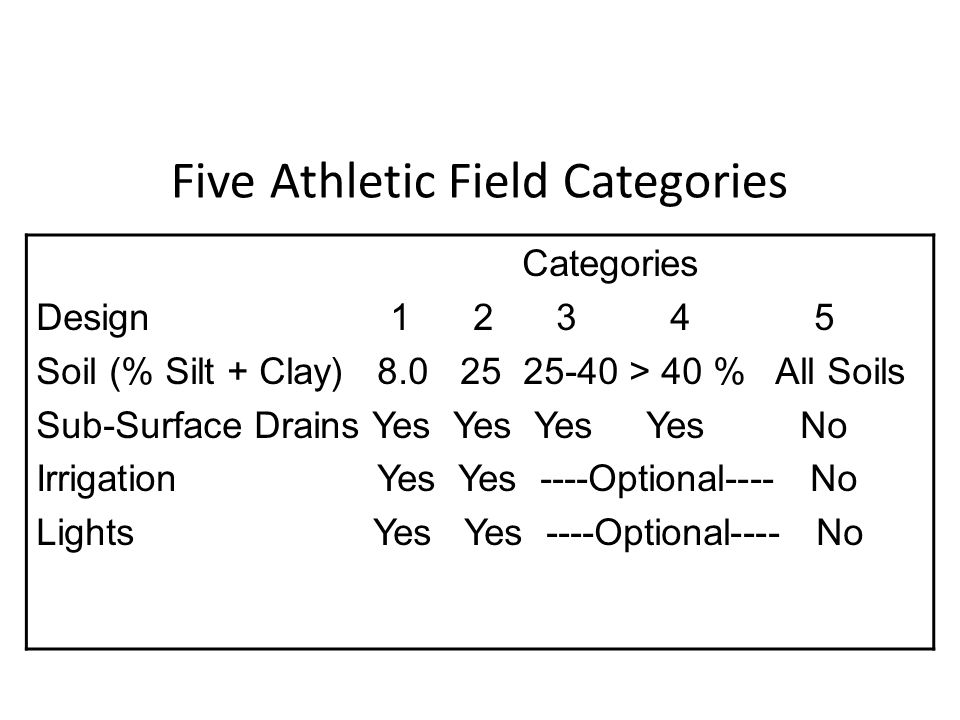 Five Athletic Field Categories