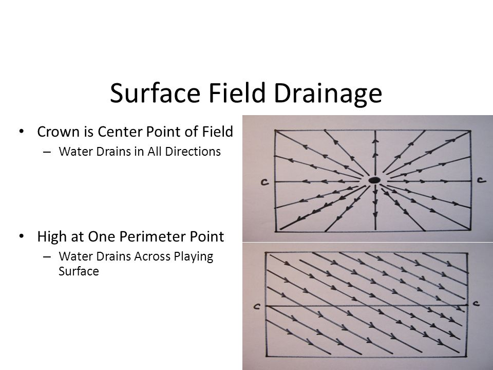Surface Field Drainage