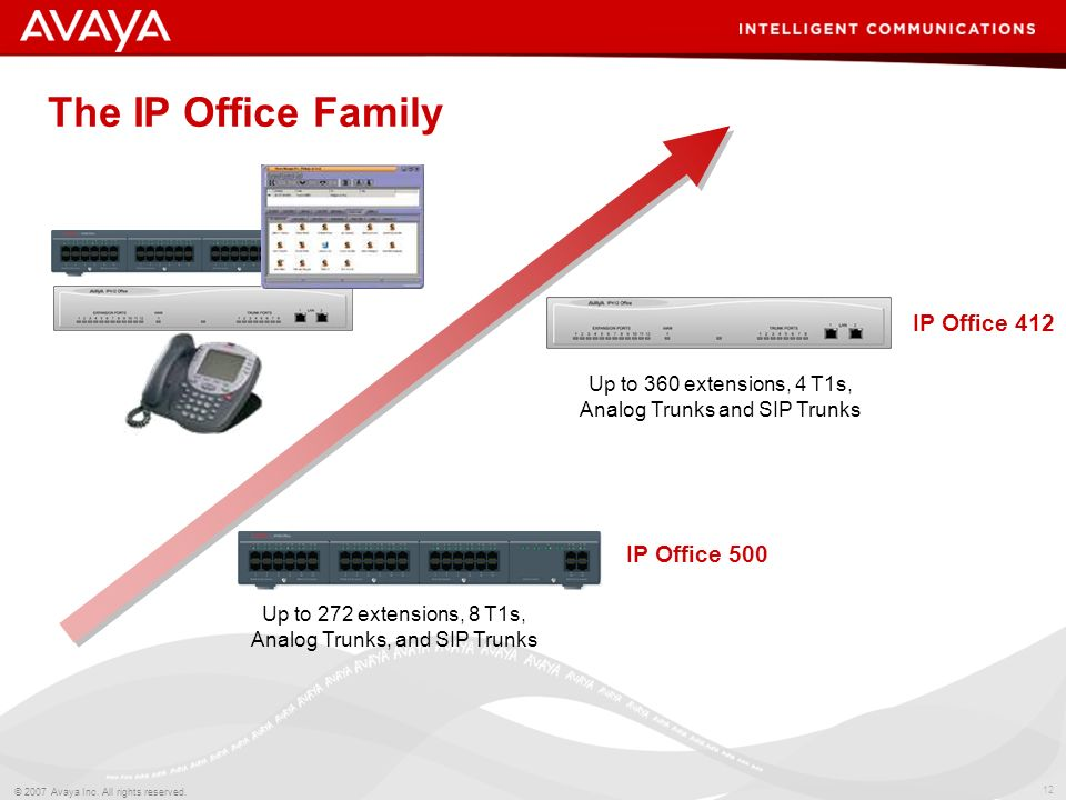 The IP Office Family IP Office 412 IP Office 500
