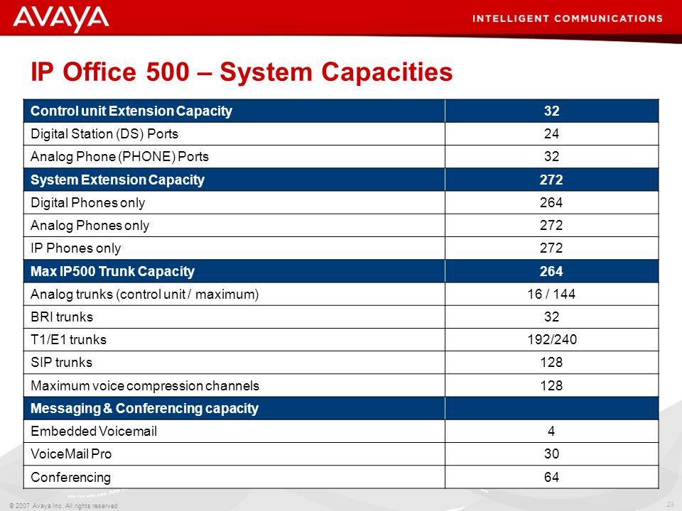 IP Office 500 – System Capacities