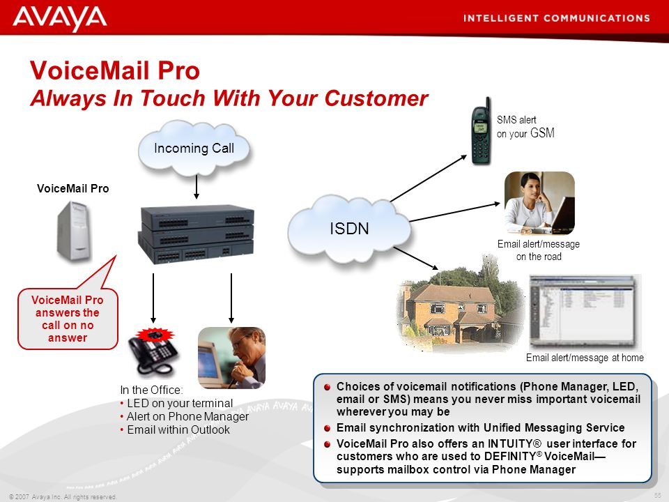 VoiceMail Pro Always In Touch With Your Customer