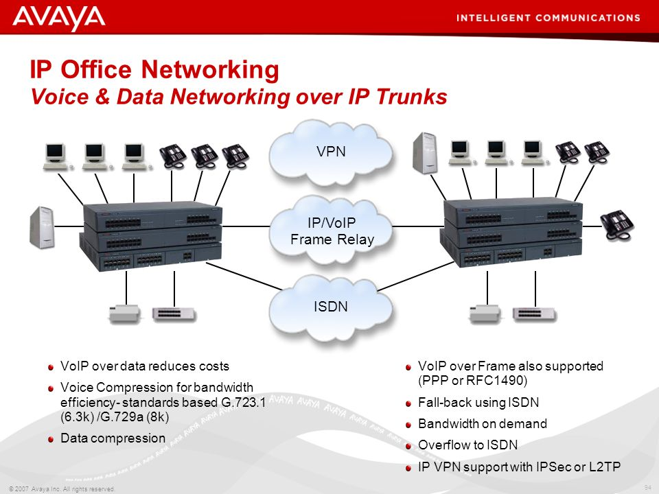 IP Office Networking Voice & Data Networking over IP Trunks