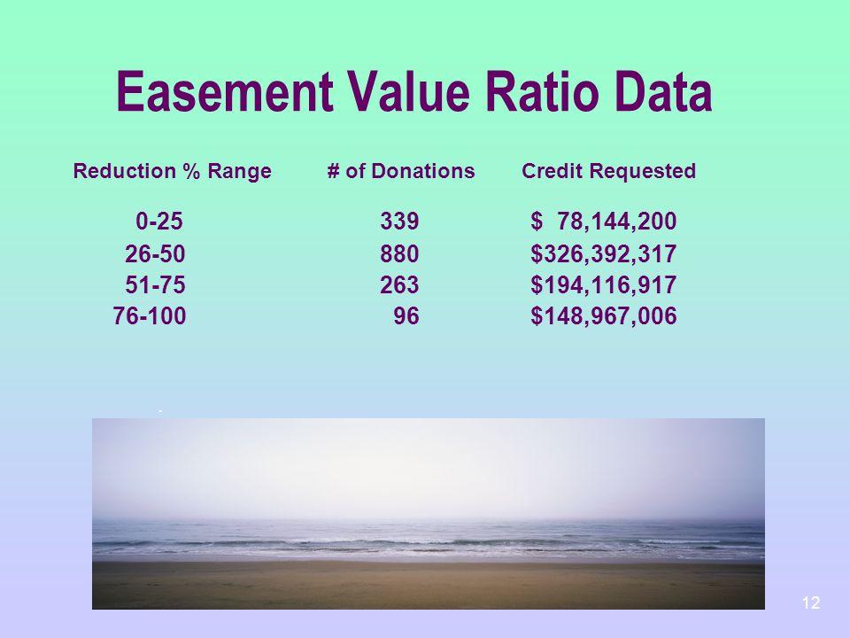 Easement Value Ratio Data