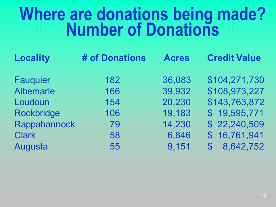 Where are donations being made Number of Donations