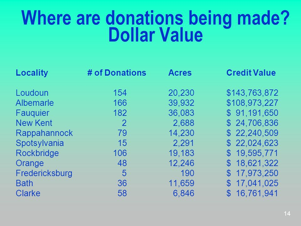 Where are donations being made Dollar Value
