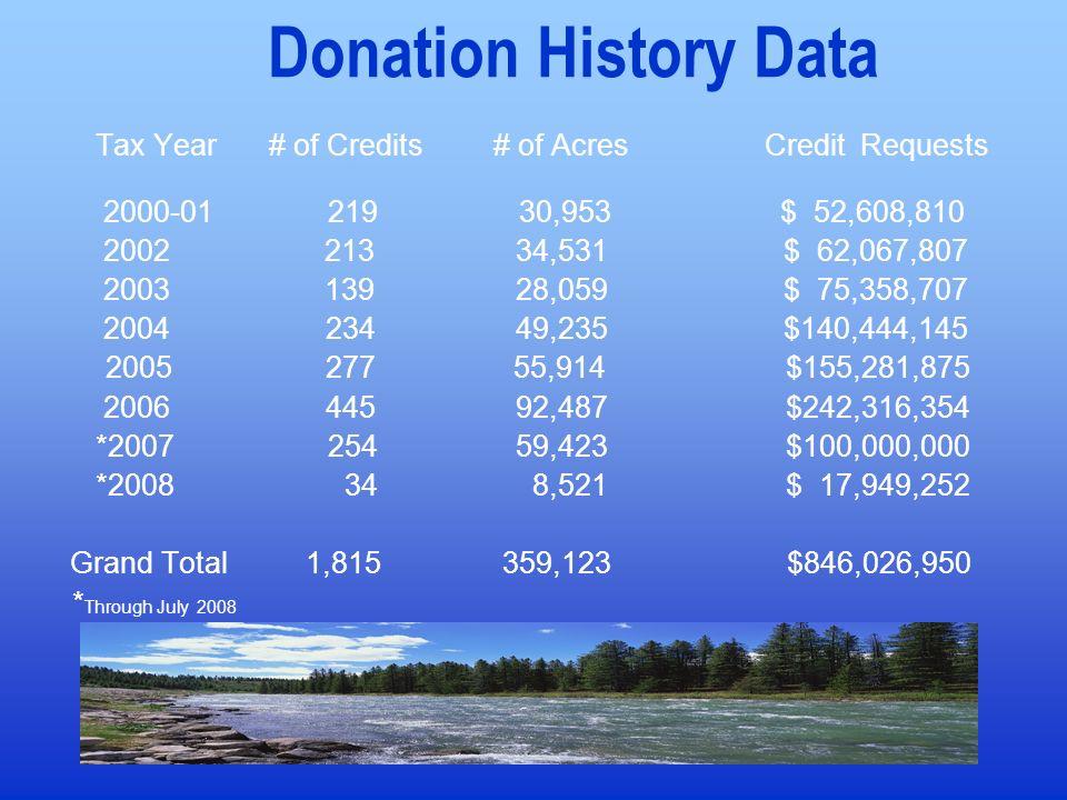 Donation History Data 2000-01 219 30,953 $ 52,608,810