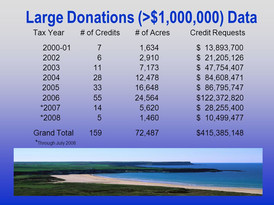 Large Donations (>$1,000,000) Data