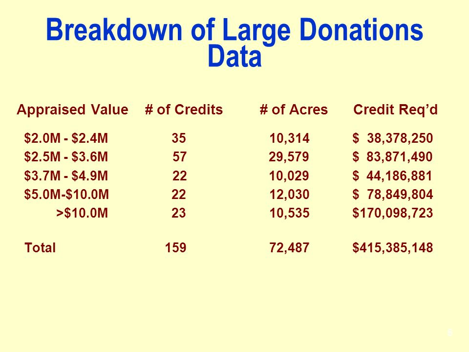 Breakdown of Large Donations Data