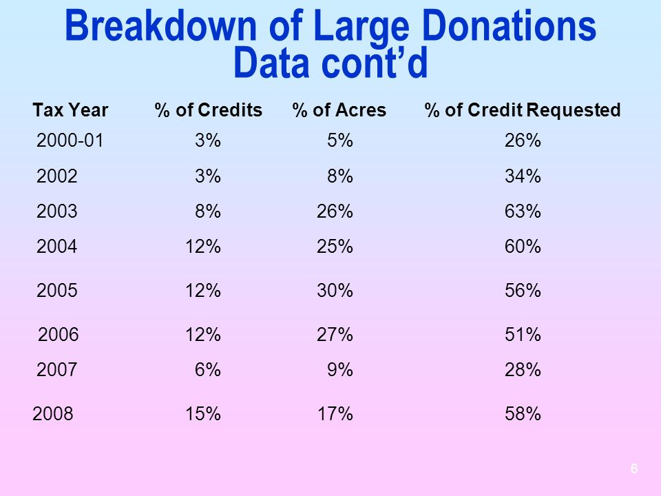 Breakdown of Large Donations Data cont'd