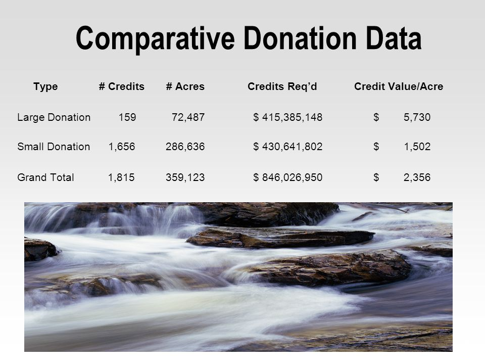 Comparative Donation Data