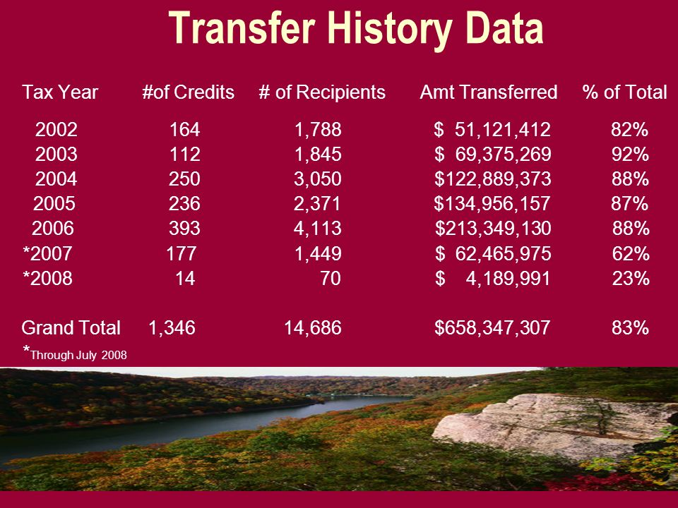 Transfer History Data 2005 236 2,371 $134,956,157 87%
