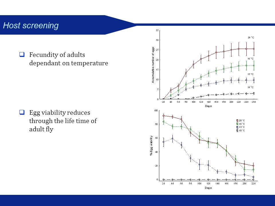 Host screening Fecundity of adults dependant on temperature