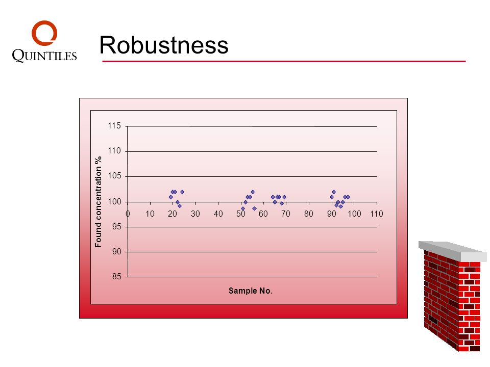 Robustness 115 110 105 Found concentration % 100 10 20 30 40 50 60 70