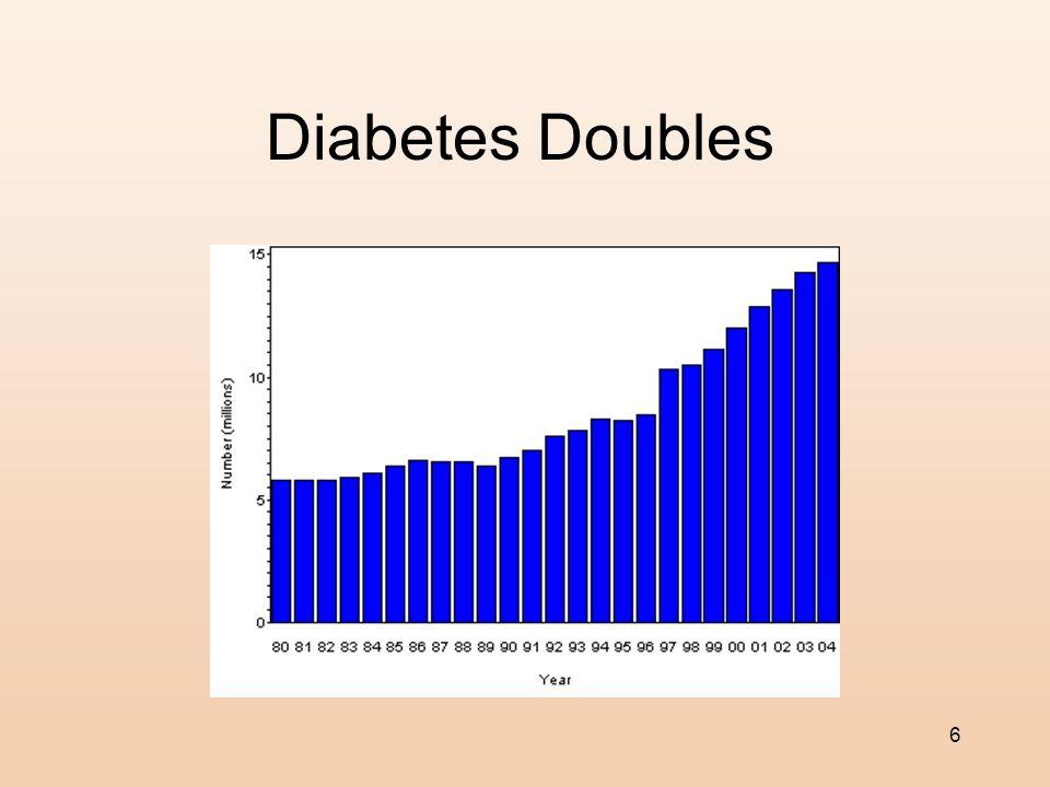 Diabetes Doubles