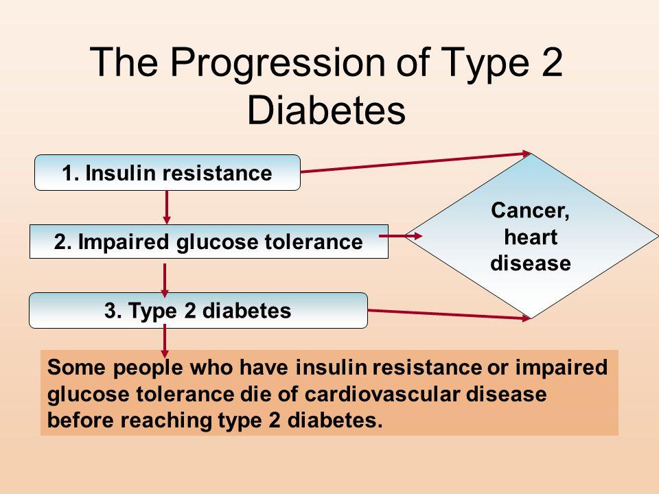 The Progression of Type 2 Diabetes